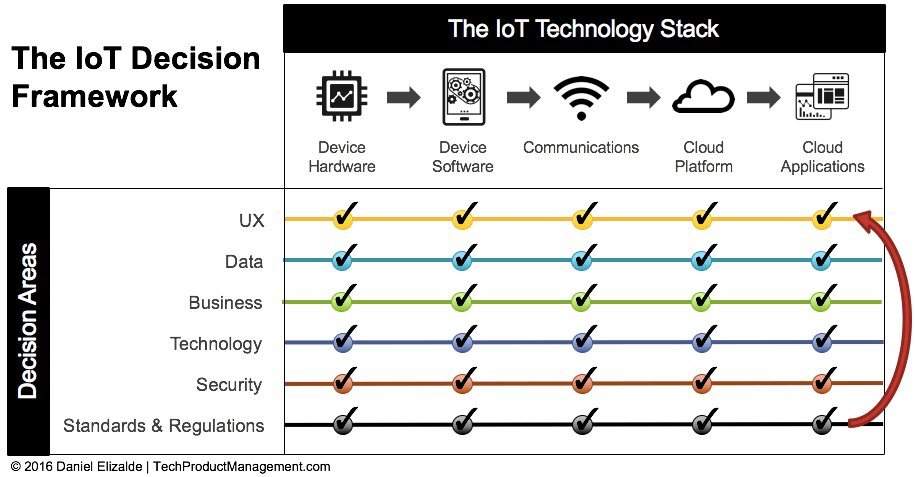 A Product Management Framework for the Internet Of Things. Link &gt;&gt;  https:// buff.ly/2GbZJmJ  &nbsp;   @delizalde @IIoT_World via @antgrasso #IoT #IIoT #technology #innovation #DigitalTransformation #ux #Security<br>http://pic.twitter.com/Gh2Mjbv6S5