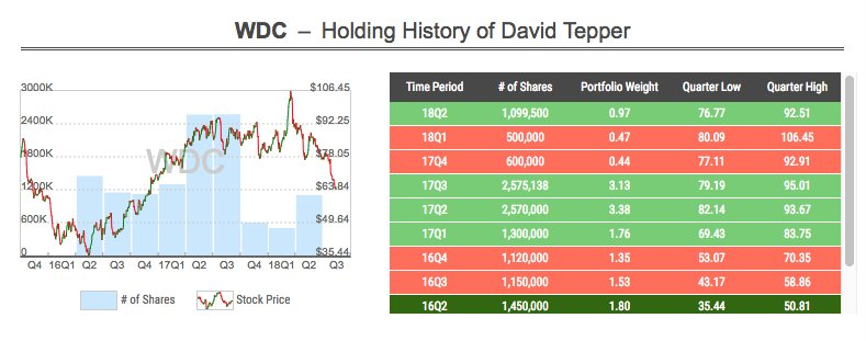 David Tepper seems to make opportunistic purchase of $WDC by taking advantage of lowered price in Q2 as he successfully he cashed out 80% of his shares at avg. price of ~$90 in 17Q4. Tepper&#39;s other new buys: $SYMC $CFG $NXPI.<br>http://pic.twitter.com/szByJh9P1M