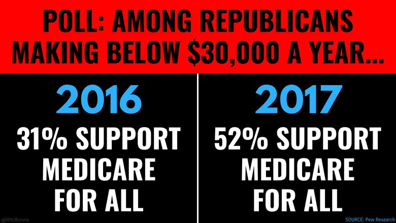 The idea of a public, universal health care system isn&#39;t just popular among Dems &amp; independents, working class conservatives are also getting on board!  #MedicareForAll will SAVE LIVES. #MedicareForall will SAVE MONEY.  Join the movement:  http:// tinyurl.com/MFAHost  &nbsp;   #WednesdayWisdom <br>http://pic.twitter.com/EK2OjNjYuS