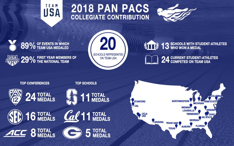 ROLL CALL , @NCAA swimmers.  The numbers don&#39;t lie when it comes to student-athletes contributing to @USASwimming&#39;s success at #PanPacs2018.  #TeamUSAStudentAthlete |  http:// go.teamusa.org/2MvbonK  &nbsp;  <br>http://pic.twitter.com/gBFX9b7IR0