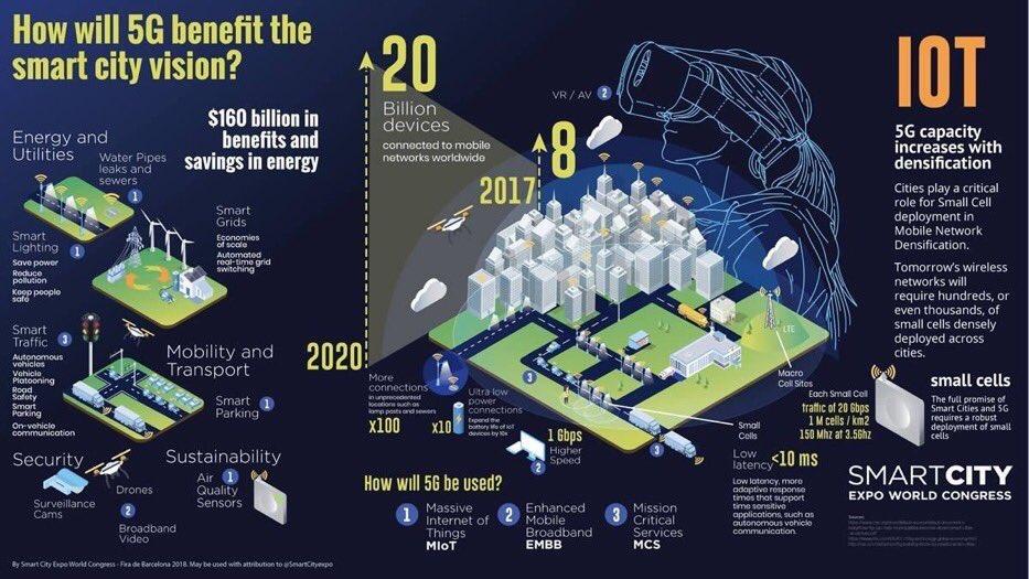 How will #5G benefit #SmartCities  In 1 #infographic -&gt; #IoT #AI #BigData #EnergyEfficiency #fintech #insurtech #DigitalTransformation #futureofwork   HT @alvinfoo  Cc @jblefevre60 @SpirosMargaris @chboursin @leimer @kuriharan @psb_dc @bedfordcj @dinisguarda @MarshaCollier<br>http://pic.twitter.com/CeIxea4es3