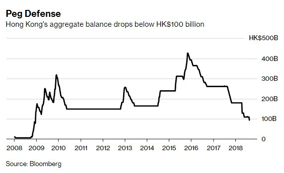 Hong Kong has spent $2.1 billion this week to defend its currency peg  https:// bloom.bg/2BbY97i  &nbsp;  <br>http://pic.twitter.com/SpvZyeEFxI