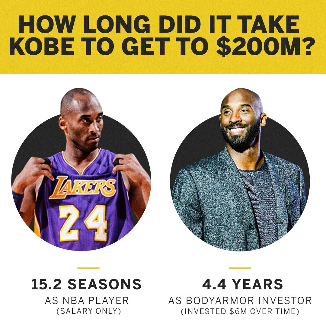 Kobe's $6M BodyArmor investment is now worth roughly the sum of his salaries from his first 15 NBA seasons 😳