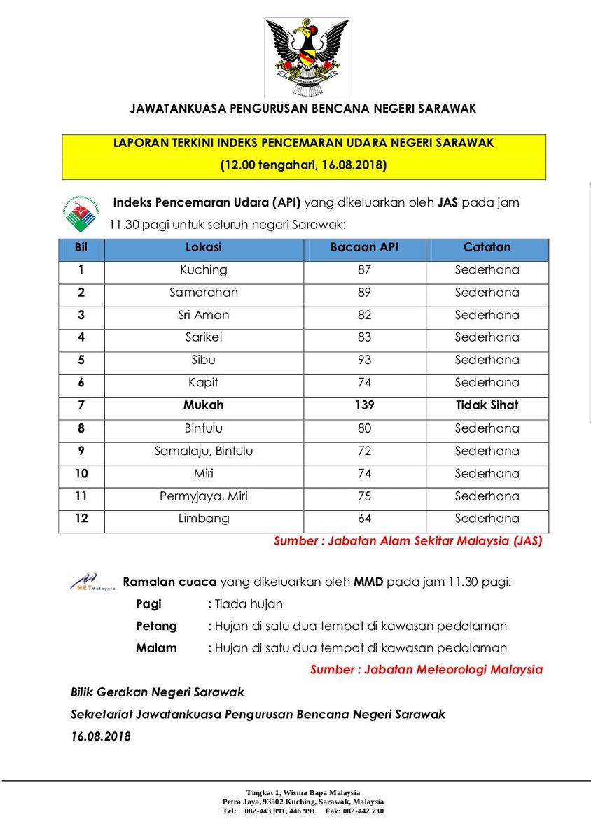 Unit Komunikasi Awam Sarawak Ukas En Twitter Mukah Catat Ipu Tidak Sihat Iaitu 139 Sibu 93 Samarahan 89 Kuching 87 Sarikei 83 Sri Aman 82 Bintulu 80 Orang Ramai Diminta Melaporkan Sebarang