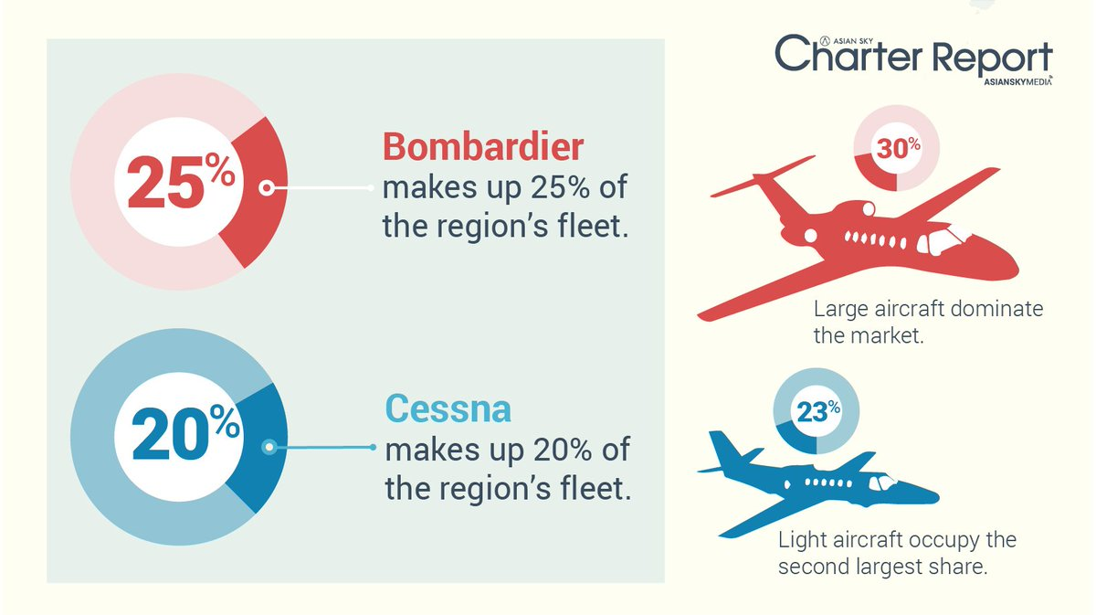 Interested in the #bizjet #charter market? Make sure to download ASG&#39;s Asia Pacific Business Jet Charter Report:  http:// ow.ly/4uzi30lqmQv  &nbsp;  <br>http://pic.twitter.com/SLpS9KEc2t