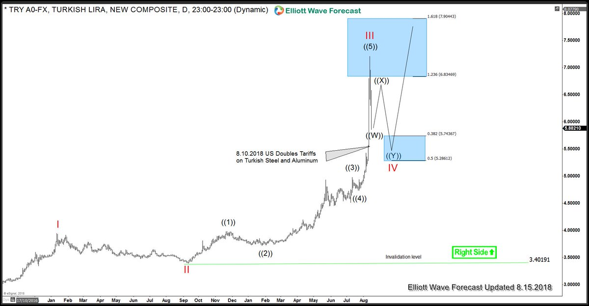 Elliottwave Forecast On Twitter What Is The Future Of Turkish Lira