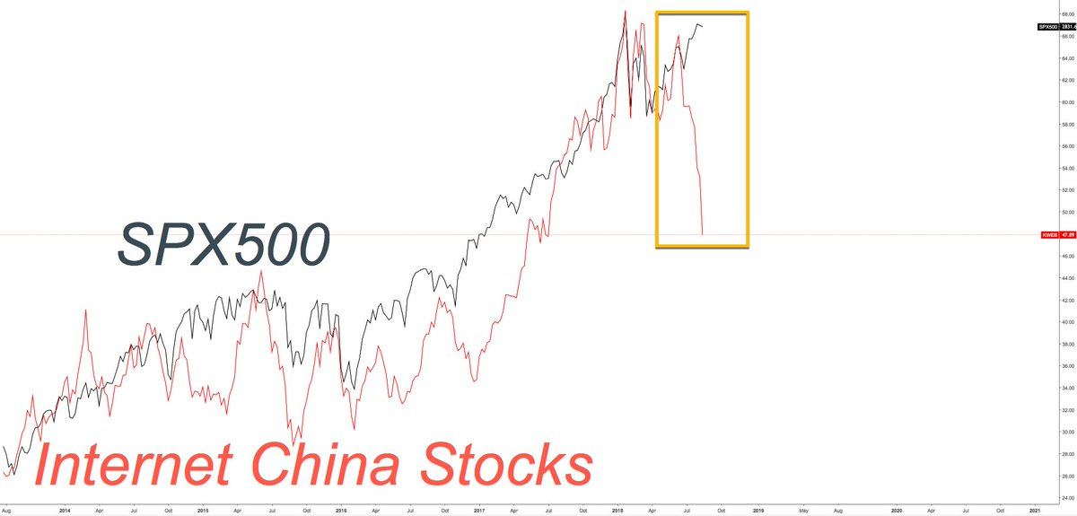 Alastair Williamson On Twitter Spx Versus Internet China Stocks