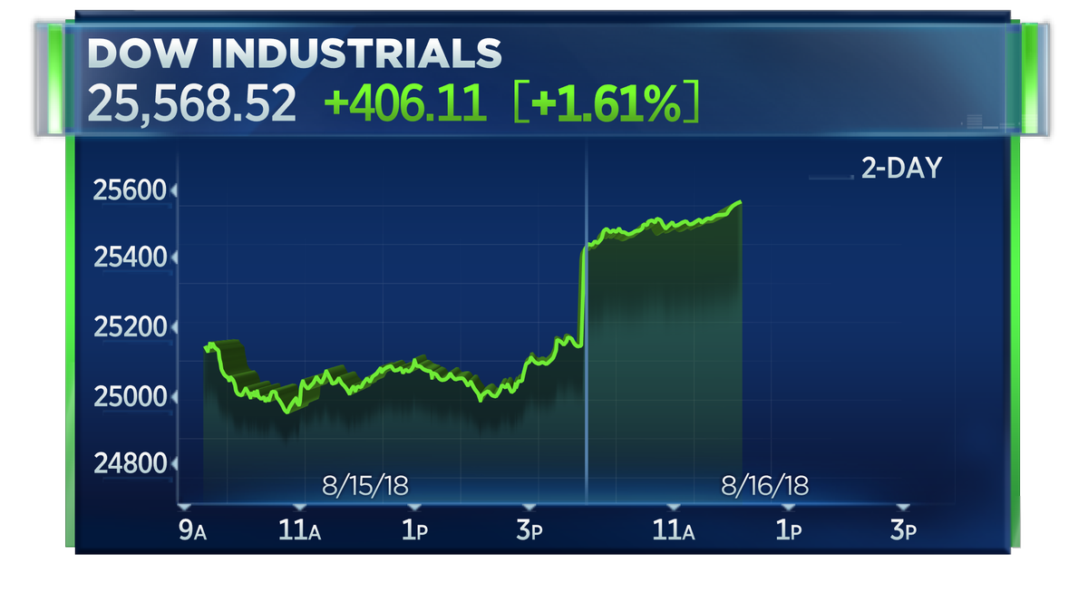 Dow rises more than 400 points to fresh session high  https://t.co/slQ7V0H8Oy