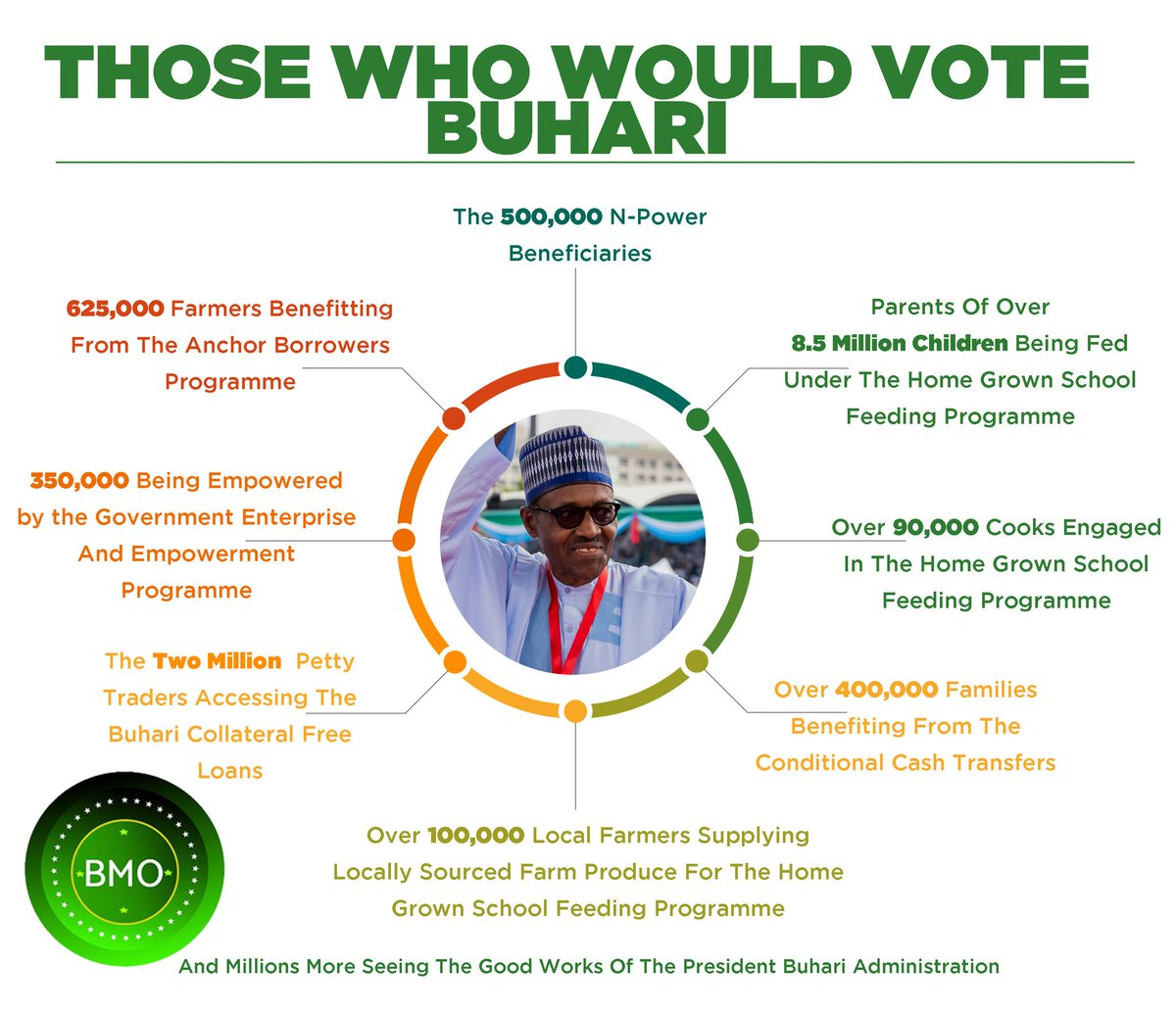 Millions of Nigerians support the President, for his credibility, his honesty, his dedication to the country, his integrity, his determination to leave Nigeria a better place than he met it, and much more: <br>http://pic.twitter.com/uEMAN2sYFd