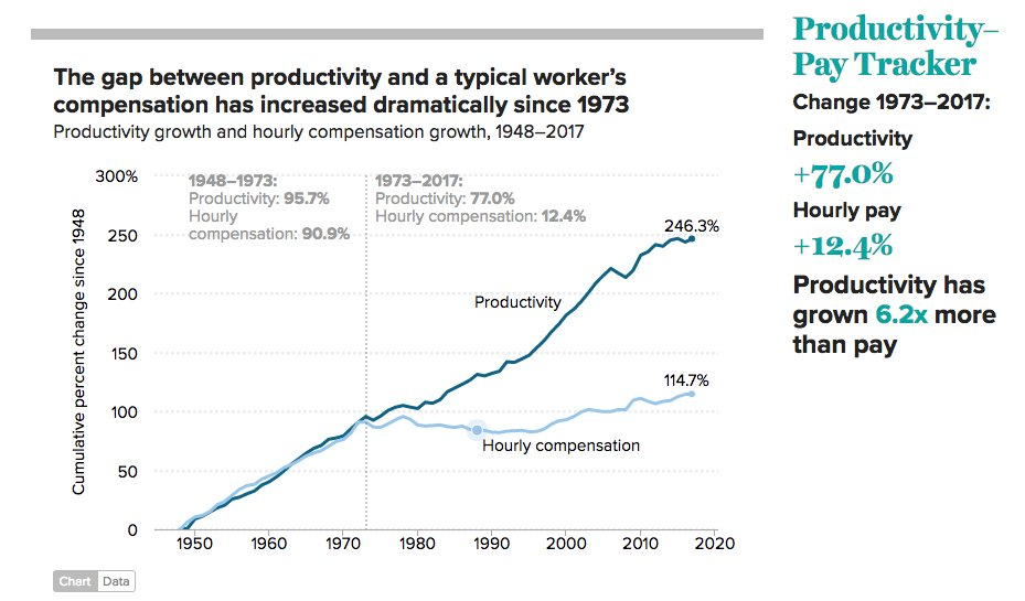This isn&#39;t good for workers -- Since 1973, worker productivity has climbed 77.0%, while average hourly pay has risen just 12.4%, after adjusting for inflation. That means productivity has climbed 6.2X more than pay. @EconomicPolicy  https://www. epi.org/productivity-p ay-gap/ &nbsp; … <br>http://pic.twitter.com/9S6W4IOywB