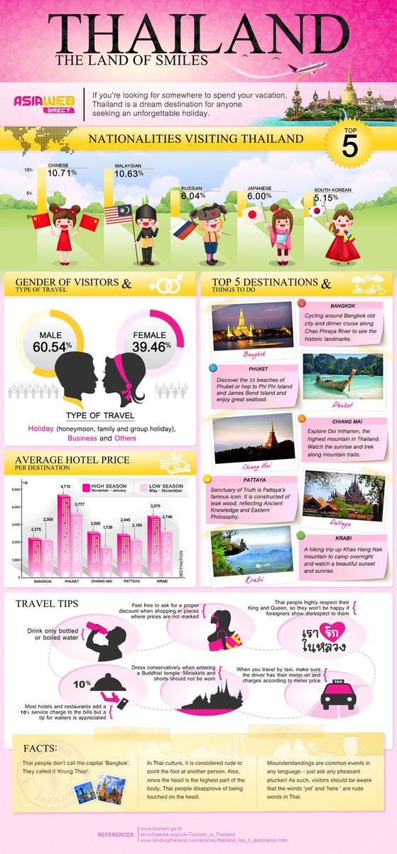Thailand travel tips! #thailandlandofsmile #thailand #travelagent #traveltips #letsgotothailand #packyourbags #blogger #asia #family #contactus<br>http://pic.twitter.com/EIlpp9BdTG