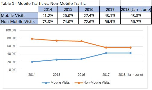 Do people look at legislation on their phones? Yes, they do! In a special guest post, Leah discusses the increase of mobile device traffic to #Congressdotgov.  https:// blogs.loc.gov/law/2018/08/do -people-look-at-legislation-on-their-phones-yes-they-do/?loclr=twlaw &nbsp; …  #ICLBlog<br>http://pic.twitter.com/q8gcIybZgM