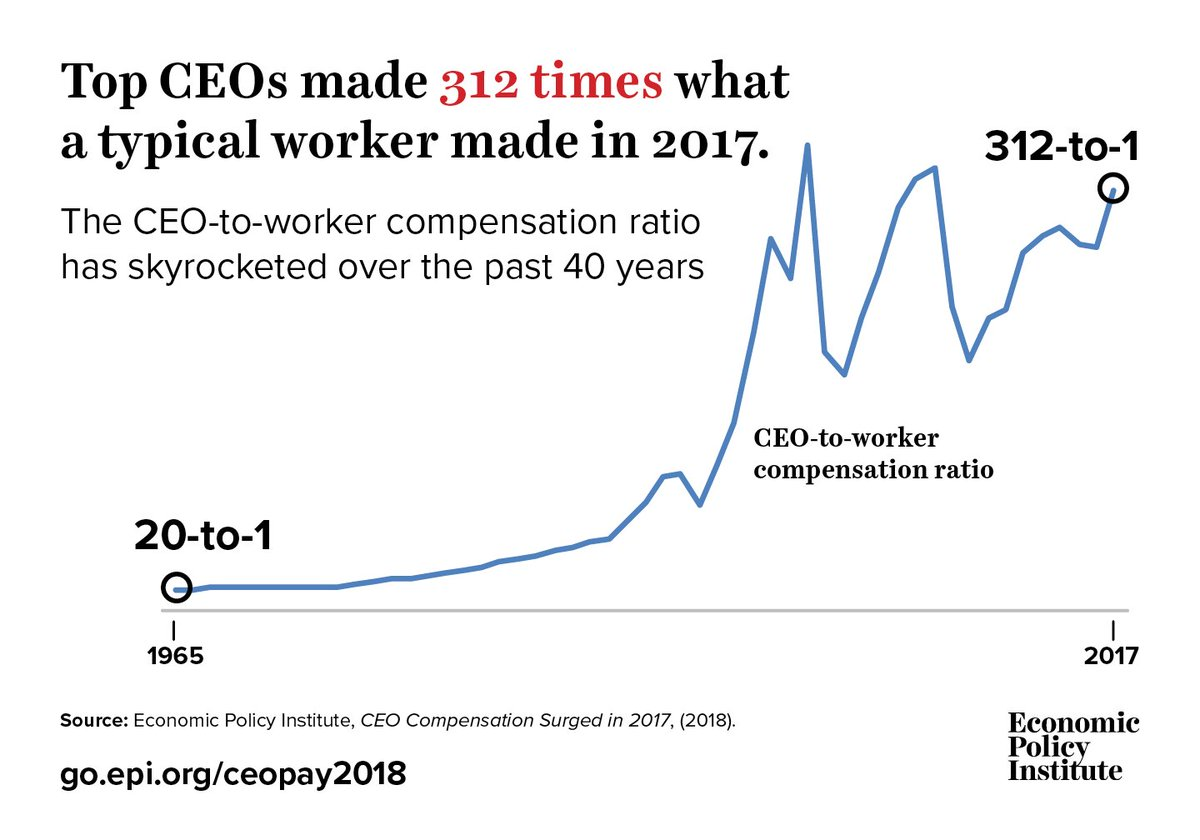 Image result for ceo wages 2018