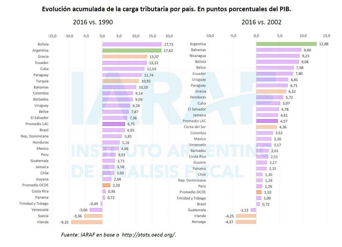Impuestos&Equidad's photo on #BuenJueves