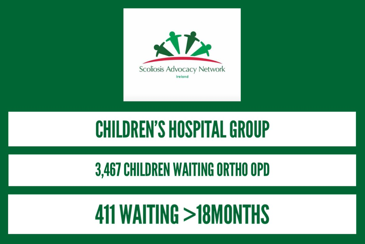 Latest wait list figures for #orthopaedic out patients via the NTPF - 3,467 children awaiting ortho review across the Children's Hospital Group - 411 now waiting greater than 18 months. #scoliosis #NTPF #waitlists<br>http://pic.twitter.com/3NPEqbzEoR