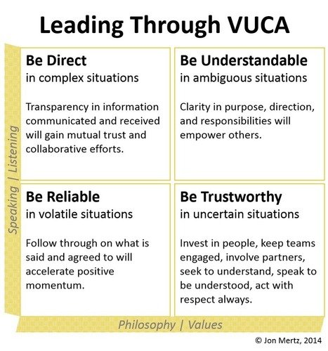 How do we lead through an environment characterized by VUCA -- Vulnerable Uncertainty Complexity & Ambiguity #FUTURIST18 #blockchain #crypto