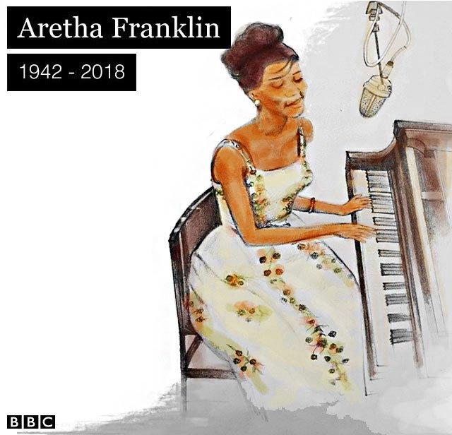#RipArethaFranklin 😢 Conhecida por hits como Respect e Think, a 'rainha do soul' teve uma carreira que se estendeu por sete décadas https://t.co/B7GAVDNtAv