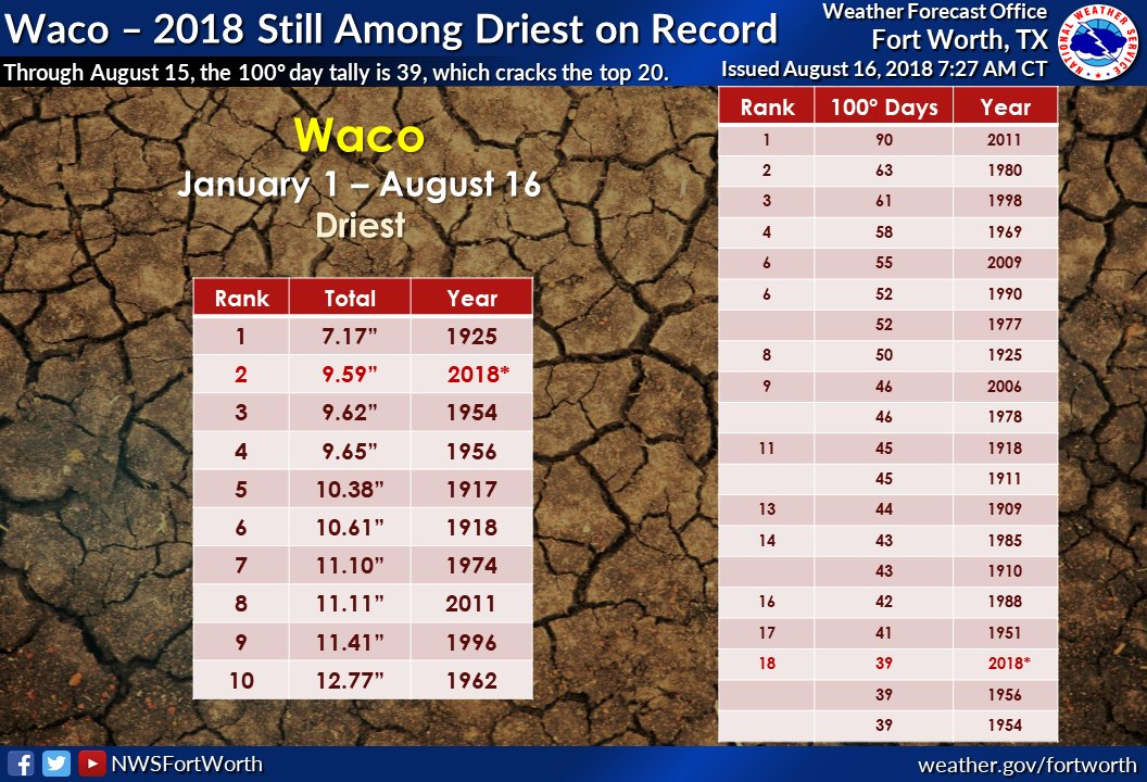 For the year to date, Waco&#39;s precipitation total is still among the driest on record. The 2018 tally is less than half of the normal value through mid August. The 100° day tally is up to 39, which cracks the top 20, and is only 7 days from cracking the top 10. #ctxwx #txwx<br>http://pic.twitter.com/SnLj7O8E2t
