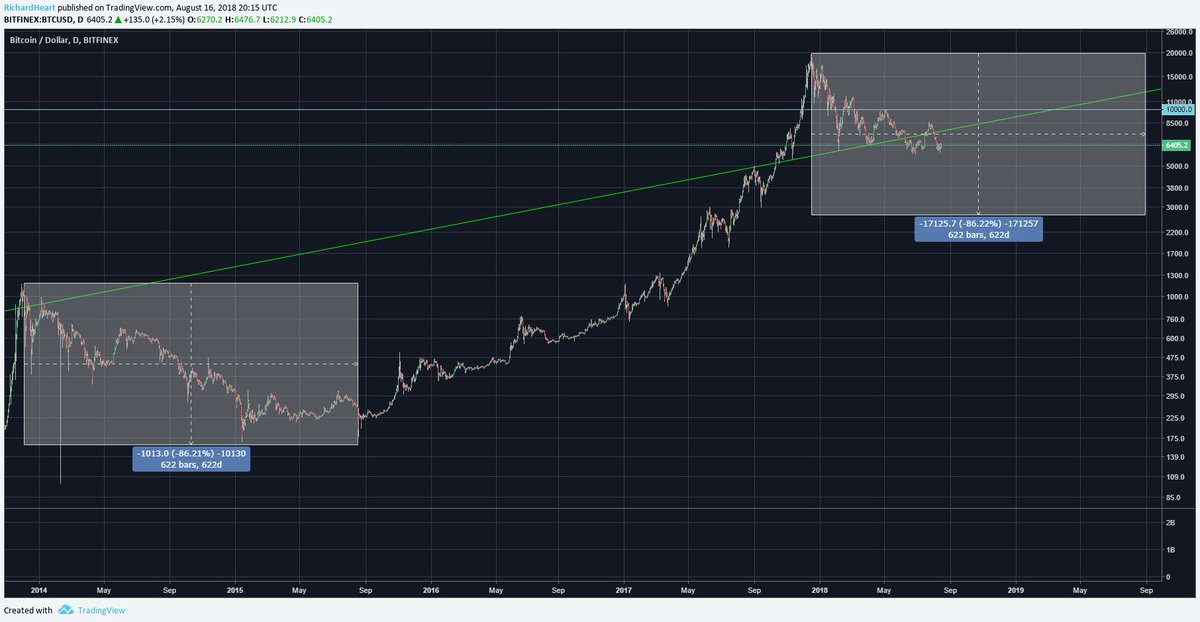 #Bitcoin price if it repeats the last bear market. 2014 bear market top to bottom copied over to 2018.  https://www. tradingview.com/chart/BTCUSD/W NmGvdmT-Bitcoin-price-if-it-repeats-the-last-bear-market/ &nbsp; … <br>http://pic.twitter.com/TU8PbTZy2Z