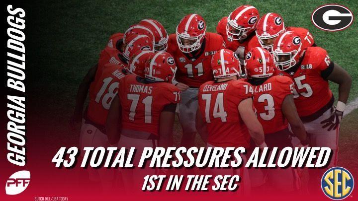 Georgias offensive line allowed the fewest QB pressures in the SEC a season ago