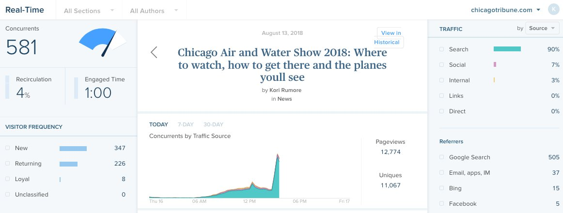 Seeing one of my fave Trib metrics anomalies.   Chicagoans hear jets practicing for the Chicago Air and Water Show, and within seconds, &quot;air and water show&quot; search traffic spikes. <br>http://pic.twitter.com/taBCya0iMU