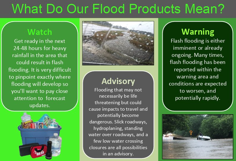 flood and flash floods main essay English examples for flash flood - for example if there is a flash flood it would not matter how prepared you are what makes flash floods most dangerous is their sudden nature and fast moving water.