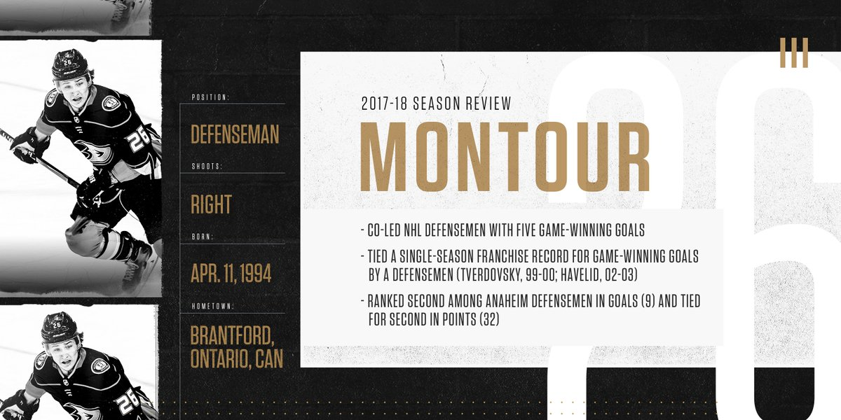 .@brandon_montour continued his progression with a solid second season on our blueline.  Take a look at his Season Review!  http:// bit.ly/MontourReview2 018 &nbsp; … <br>http://pic.twitter.com/bRcNqPIDra
