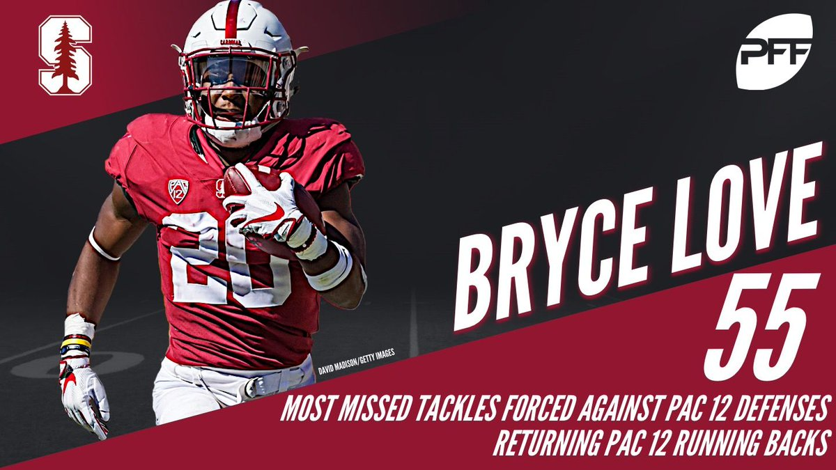 In Pac-12 play a season ago, Bryce Love forced 55 missed tackles. Most among returning conference backs.