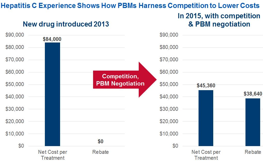 #Hepatitis C Experience Shows How #PBMs Harness Competition to Lower Costs.  http:// ow.ly/mqLG30lpUEU  &nbsp;   #drugprices<br>http://pic.twitter.com/ymX5eTtIkk