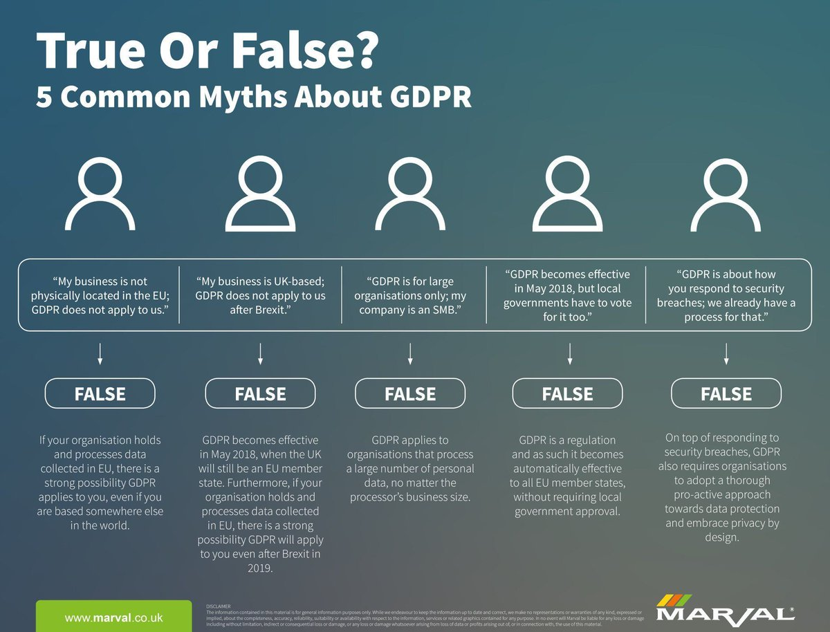 True or False? 5 Common Myths About #GDPR {Infographic}  #CyberSecurity #infosec #Security @fisher85m #SMB #Education #databreach #privacy #CISO @MarvalSoftware<br>http://pic.twitter.com/C4GDKTmkVk