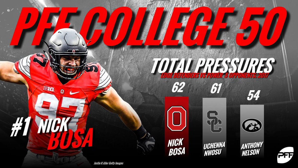 Nick Bosa leads the 2018 NCAA season, as our top college player in our PFF College 50 buff.ly/2OFXnBb