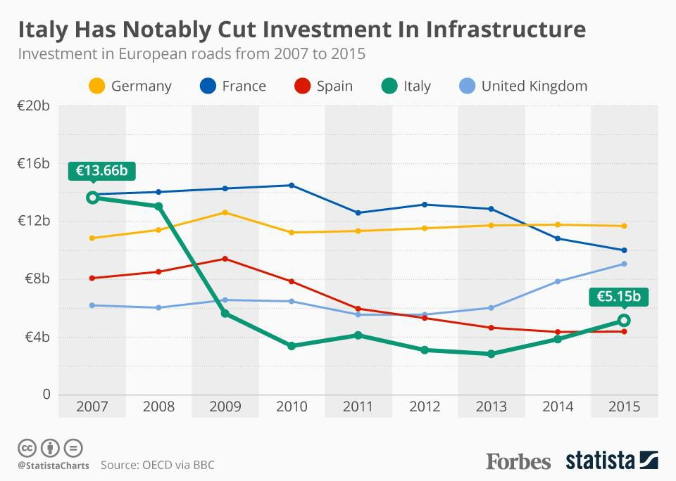 Investment in European roads from 2007 to 2015: https://t.co/bXNpyDe1cL https://t.co/RT7JqR8pGZ