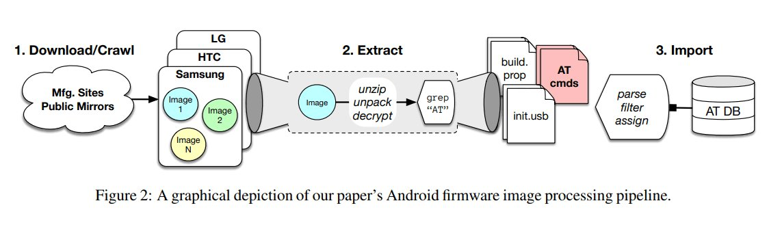 Command extraction tool Android security researchers supports