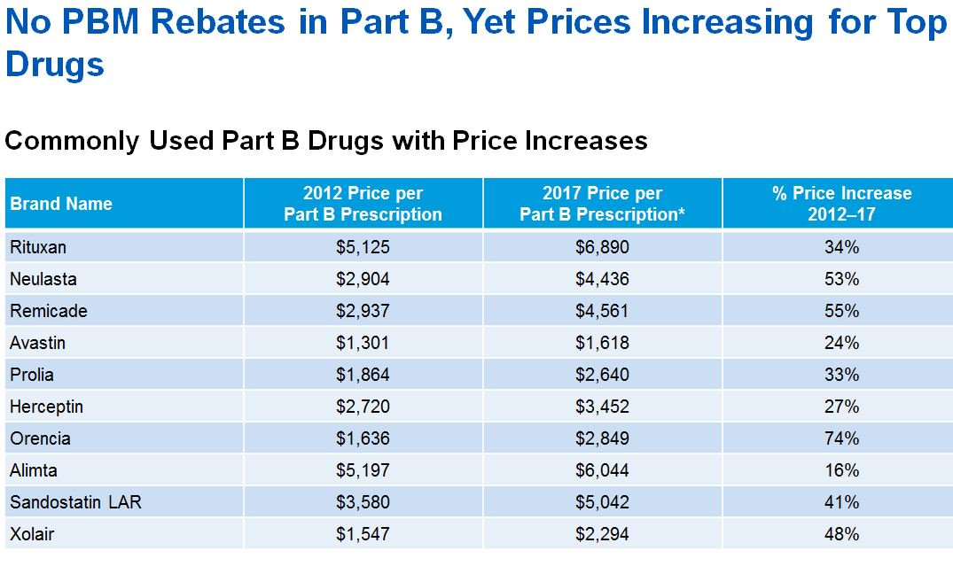 No #PBM Rebates in #Medicare Part B, Yet Prices Increasing for Top Drugs  http:// ow.ly/rVAU30lpU2g  &nbsp;   #drugprices #drugpricing<br>http://pic.twitter.com/6Fi6DsP5Mo