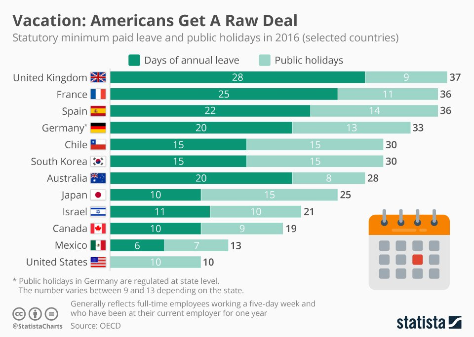 #DYK The US is currently the only advanced economy that doesn&#39;t guarantee paid vacation. Learn more with the lates @OECD data:  http:// usfct.org/28a82  &nbsp;    #opendata #vacation #stats #dataviz<br>http://pic.twitter.com/LmkMS91HPW