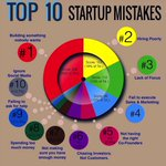 Image for the Tweet beginning: The Top 10 Startups Mistakes