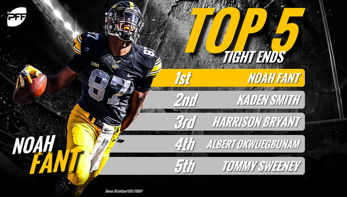 Noah Fant leads the group of tight ends on our 2019 NFL Draft prospects list buff.ly/2vJoeFl