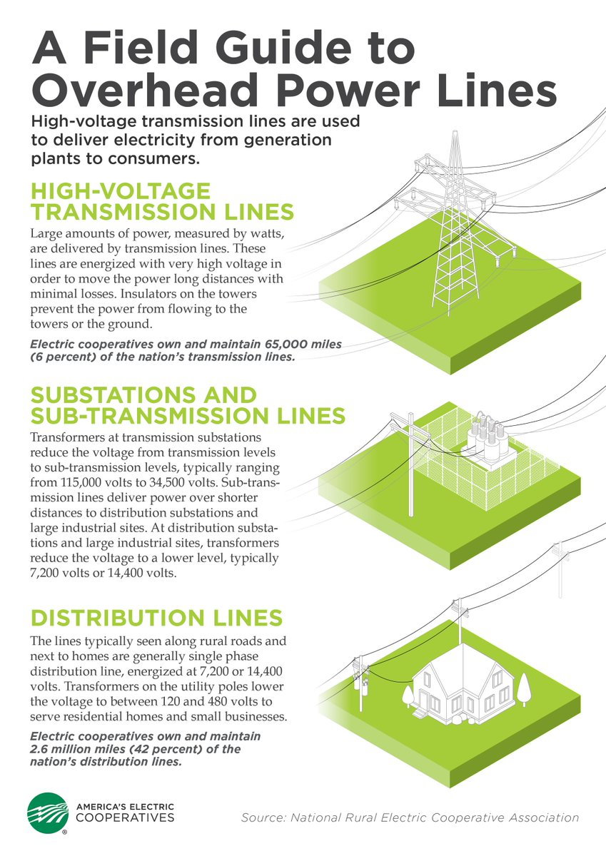Carroll Emc Maintains Local Substations And Diagram Of Distribution Sub Transmission Lines That Bring Power To Your Home We Purchase From The Large