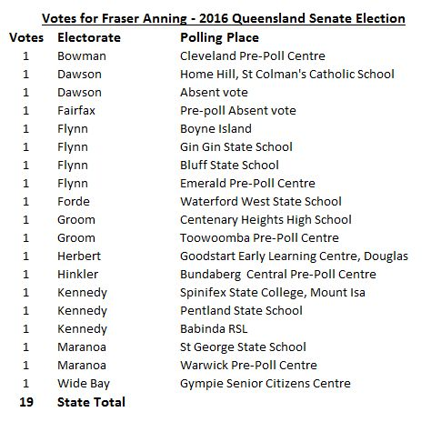 Where Senator Anning got his votes at the 2016 Senate election. #auspol