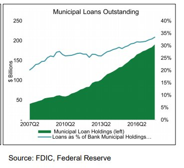 US banks are increasing their holdings of municipal bank loans. *Most* municipal entities are excellent borrowers. Will Citi give bank loans to Puerto Rico? Via US Municipal Credit Report by @SIFMA - 2Q 2018 https://t.co/2FeCGBnhpM #muniland