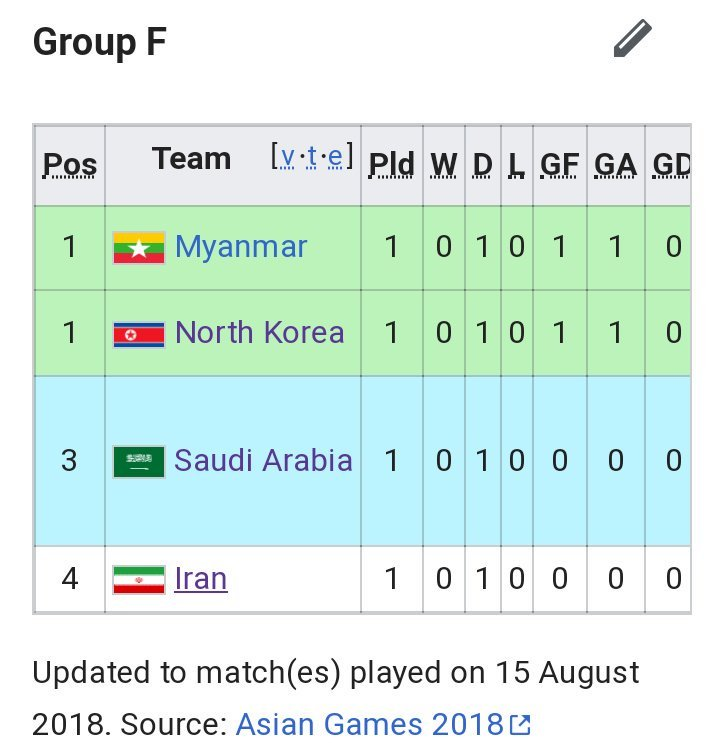 The most dangerous group of all time #AsianGames2018 <br>http://pic.twitter.com/kWdNreOECW