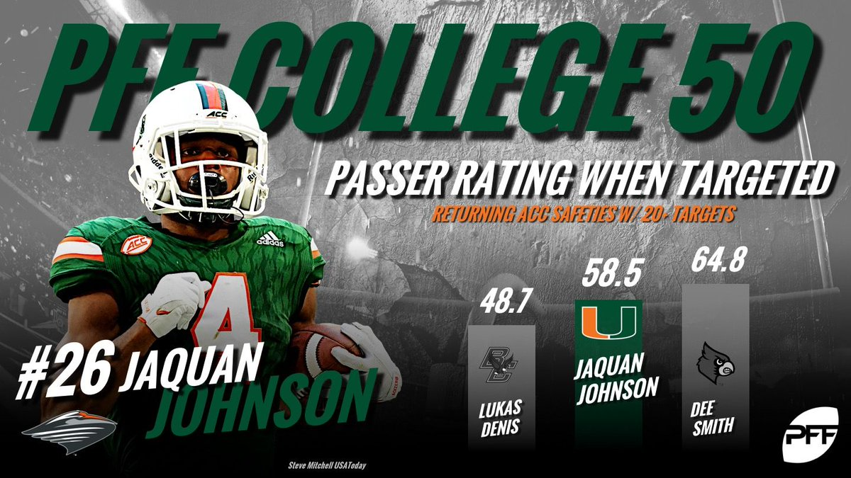 The PFF College 50 highlights the top 50 players for the 2018 NCAA season buff.ly/2KVmttm