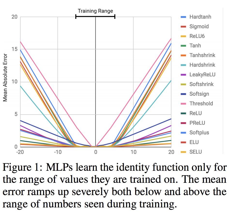 Reza Zadeh On Twitter Neural Nets Are Terrible At Arithmetic Logic Unit Diagram Resolving Thisneural Units Can Track Time Do Images Of Numbers Extrapolate Https Arxivorg Pdf 180800508pdf