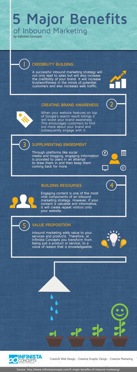 5 Major Benefits of Inbound Marketing #InboundMarketing #socialmedia #ecommerce #marketing #Infographic #backlinks #listbuilding #SEO #youtube #MarketingAutomation #google #content #Contentstrategy #Advertising #Malware #blogging #bloggingtips #blogs #IIoT #DigitalMarketing #IoT <br>http://pic.twitter.com/BupoDMm7Ic