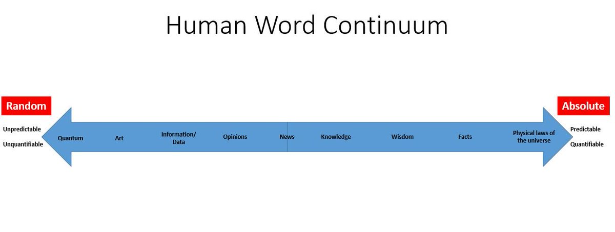 human and words2 pages advantages Indeed, in a rough draft of this chapter i spent about ten pages explaining what is wrong with each of the above statements however, this book is long enough and i felt that very little was gained by going on and on about these points.