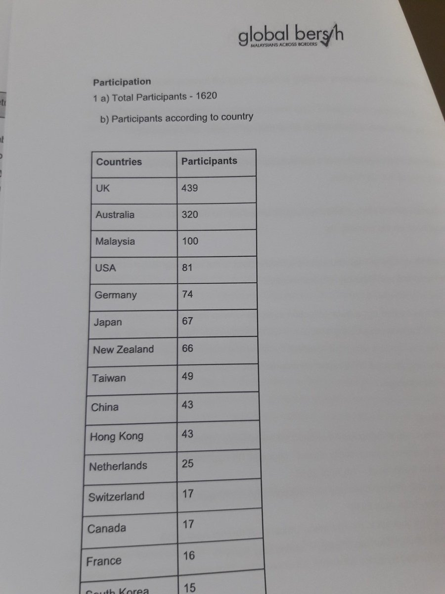 Global Bersih collected 1620 cases from overseas Malaysian voters on the problems faced by them in #GE14 #PRU<br>http://pic.twitter.com/ceSXIZMzRu