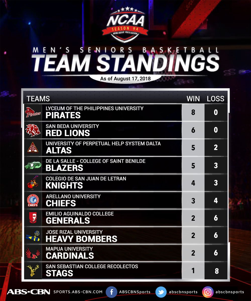 Here&#39;s a look at the updated #NCAASeason94 standings as of 8/17/18!  <br>http://pic.twitter.com/CLMAg6awvE