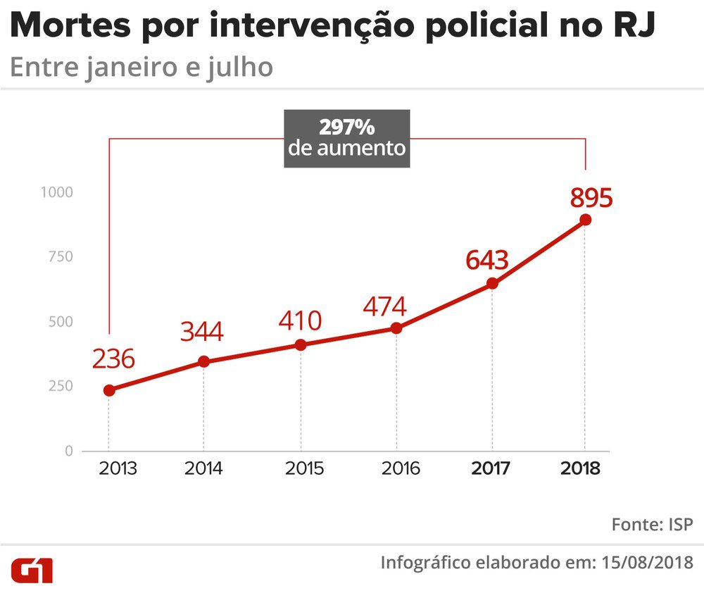 Police killings are totally out of control in Rio de Janeiro: 895 people killed from January until July by military and civil police. Comment by @hrw&#39;s Brasil researcher @_Cesar_Munoz   https://www. hrw.org/news/2018/08/1 6/police-killings-are-out-control-rio-de-janeiro &nbsp; … <br>http://pic.twitter.com/j4hMW3haj3