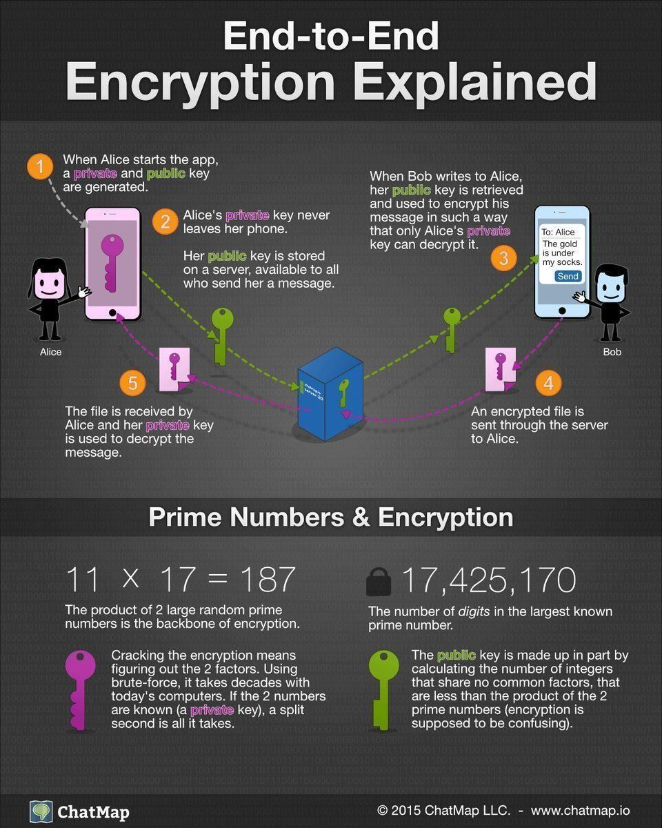 How conversations are encrypted and decrypted - End-to-End #Encryption Explained. #Infographic   http:// buff.ly/2FuHmKQ  &nbsp;   @Fisher85M  @JacBurns_Comext via @antgrasso #CyberSecurity #infosec #PKI #Security #education #CyberAware #DataSecurity cc @jblefevre60 @cybersecboardrm<br>http://pic.twitter.com/mjHZI57r4N
