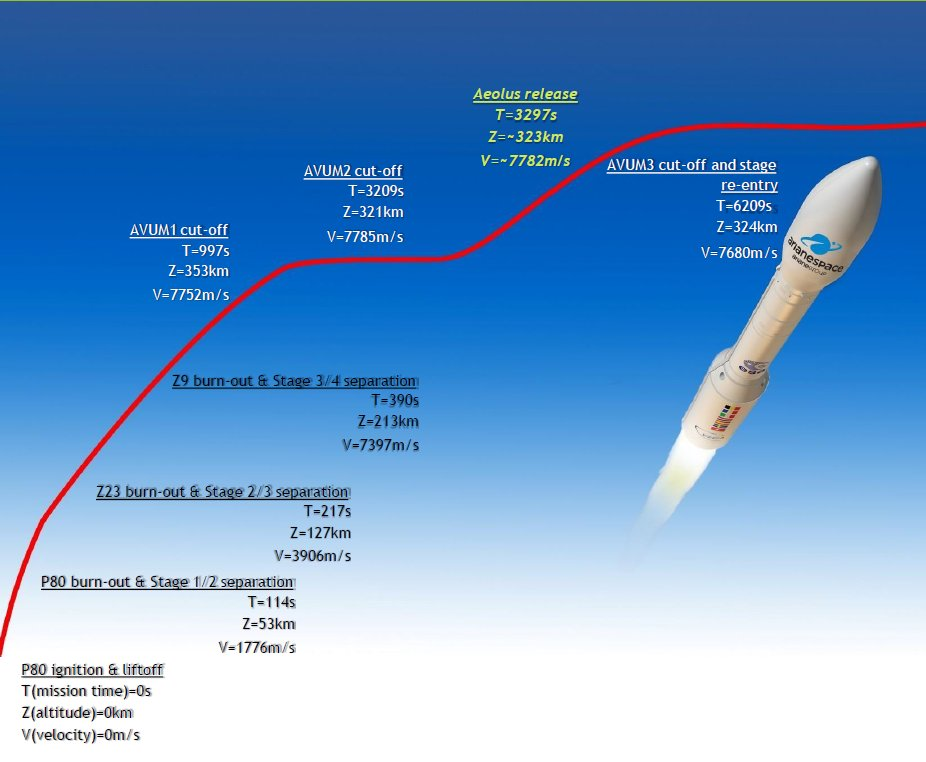 Aeolus - Vega VV12 (ADM-Aeolus) - 22.8.2018 - Page 2 DkyY5KxXcAAJ2j3?format=jpg